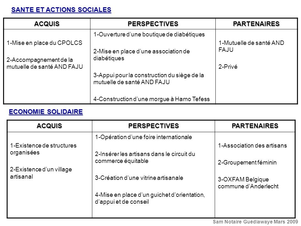 SANTE ET ACTIONS SOCIALES ACQUISPERSPECTIVESPARTENAIRES 1-Mise en place du CPOLCS 2-Accompagnement de la mutuelle de santé AND FAJU 1-Ouverture dune b