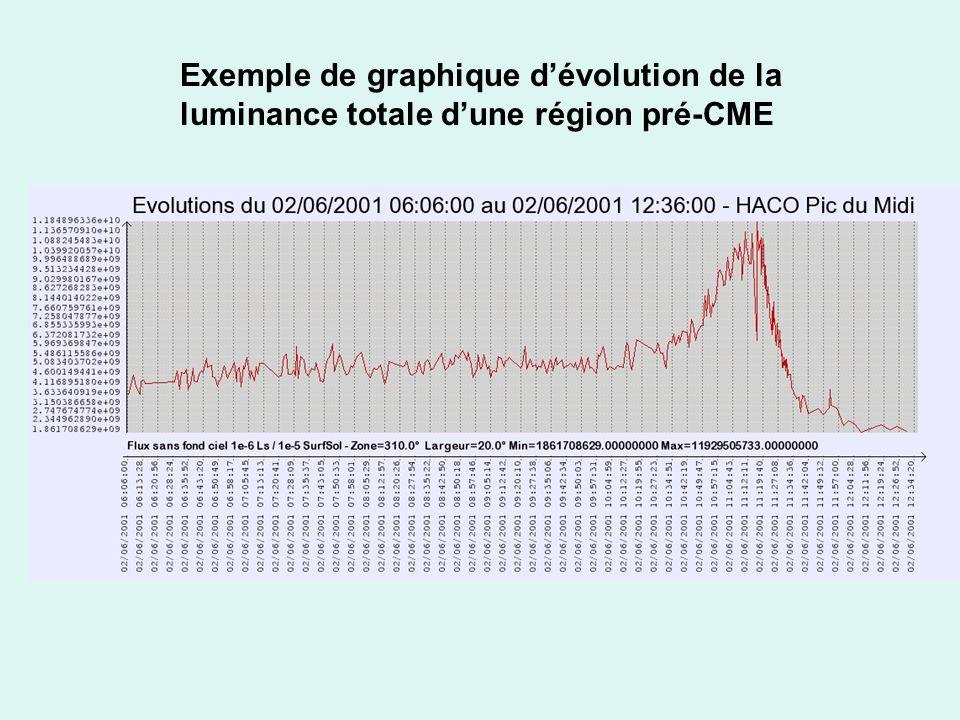 Exemple de graphique dévolution de la luminance totale dune région pré-CME