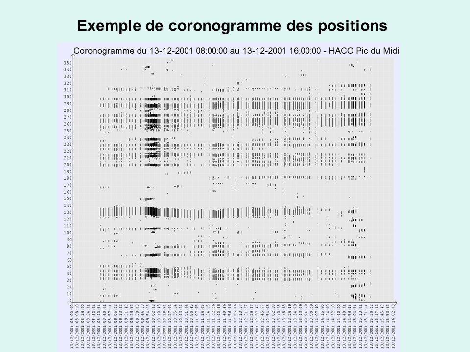Exemple de coronogramme des positions