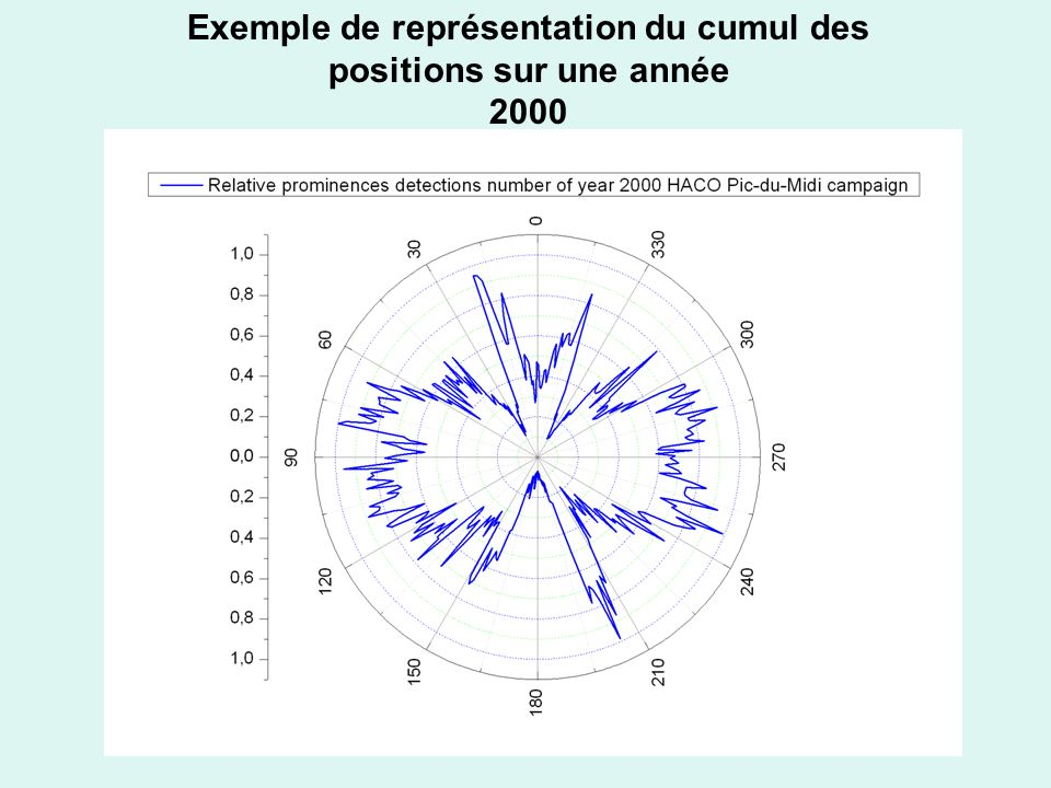 Exemple de représentation du cumul des positions sur une année 2000