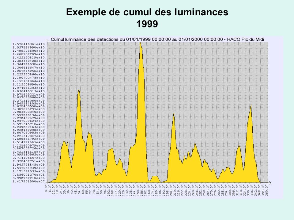 Exemple de cumul des luminances 1999