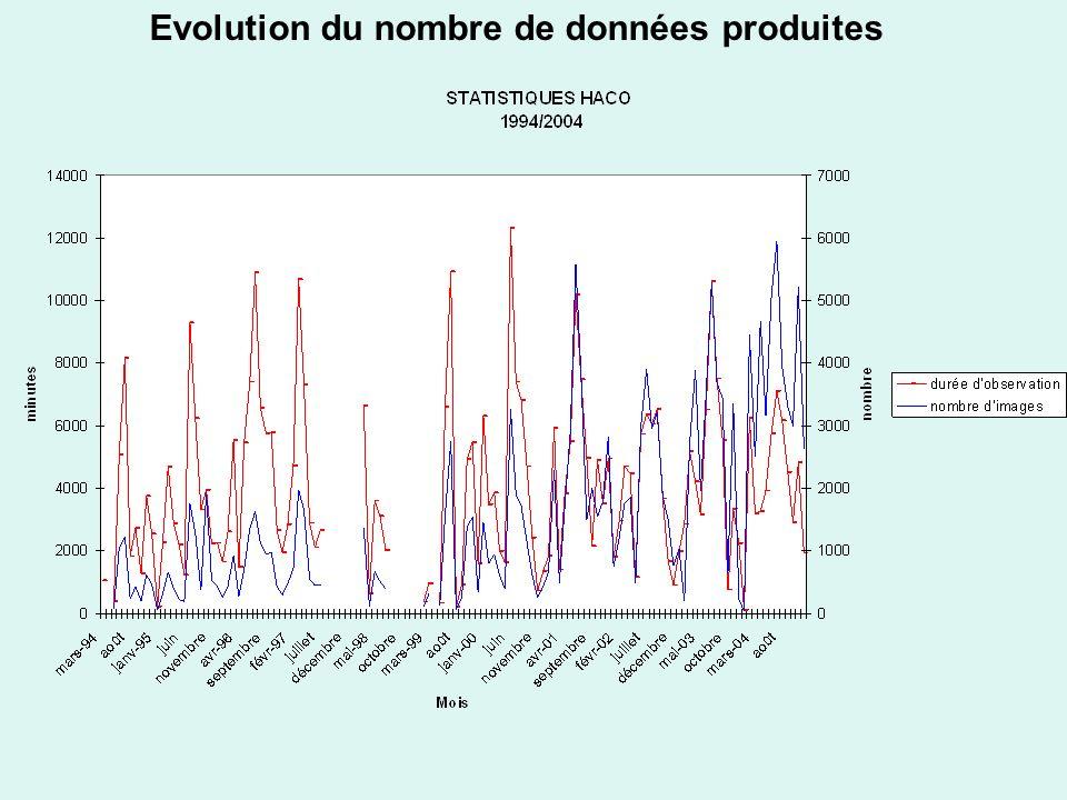Evolution du nombre de données produites