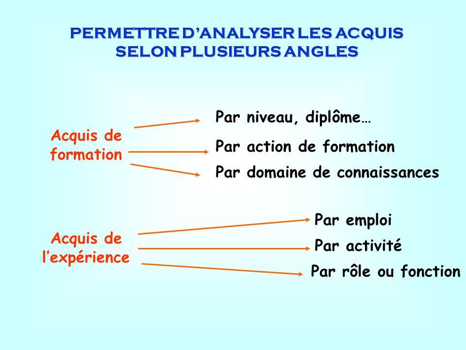 PERMETTRE DANALYSER LES ACQUIS SELON PLUSIEURS ANGLES Acquis de formation Acquis de lexpérience Par niveau, diplôme… Par action de formation Par domai