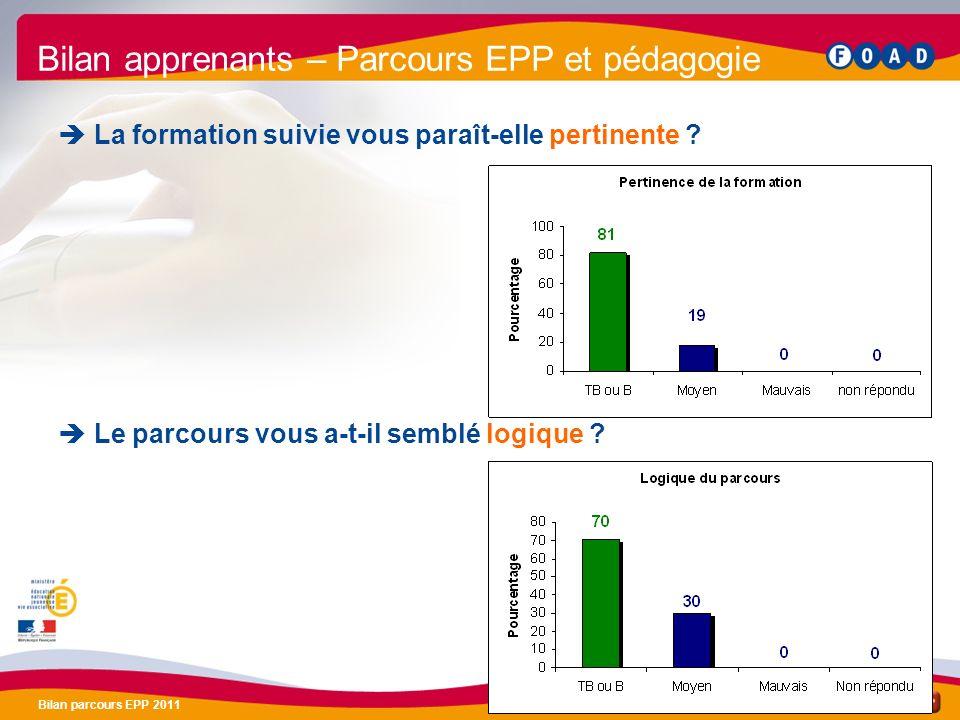 /47 Bilan parcours EPP 2011 10 Bilan apprenants – Parcours EPP et pédagogie La formation suivie vous paraît-elle pertinente ? Le parcours vous a-t-il