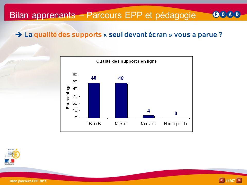 /47 Bilan parcours EPP 2011 11 Bilan apprenants – Parcours EPP et pédagogie La qualité des supports « seul devant écran » vous a parue ?