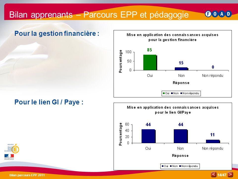 /47 Bilan parcours EPP 2011 14 Bilan apprenants – Parcours EPP et pédagogie Pour la gestion financière : Pour le lien GI / Paye :