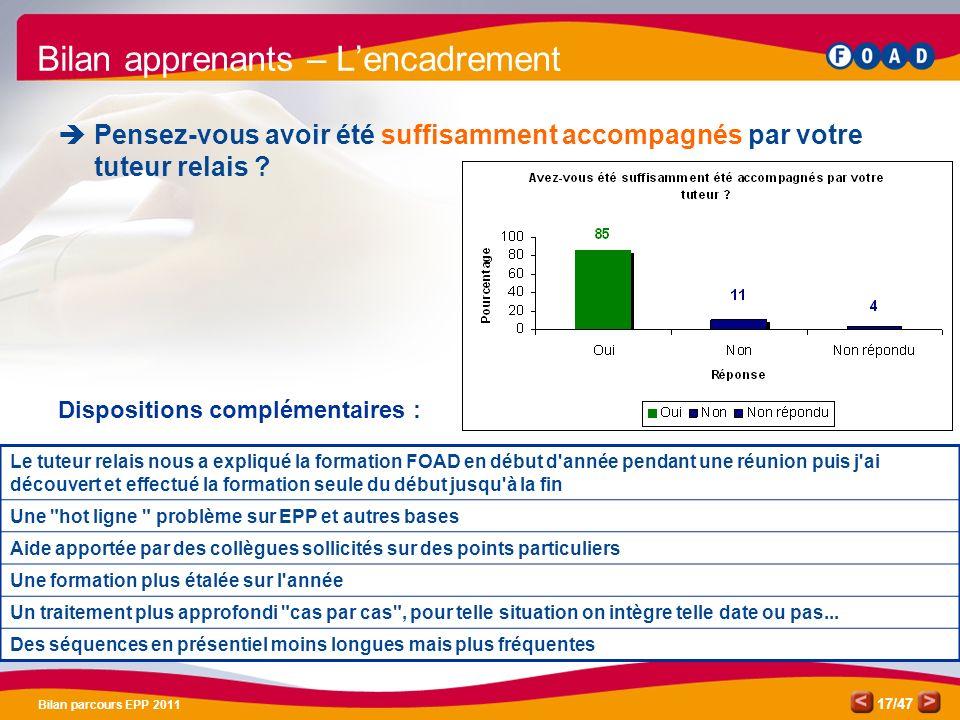 /47 Bilan parcours EPP 2011 17 Bilan apprenants – Lencadrement Pensez-vous avoir été suffisamment accompagnés par votre tuteur relais ? Dispositions c