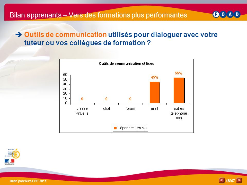 /47 Bilan parcours EPP 2011 18 Bilan apprenants – Vers des formations plus performantes Outils de communication utilisés pour dialoguer avec votre tut