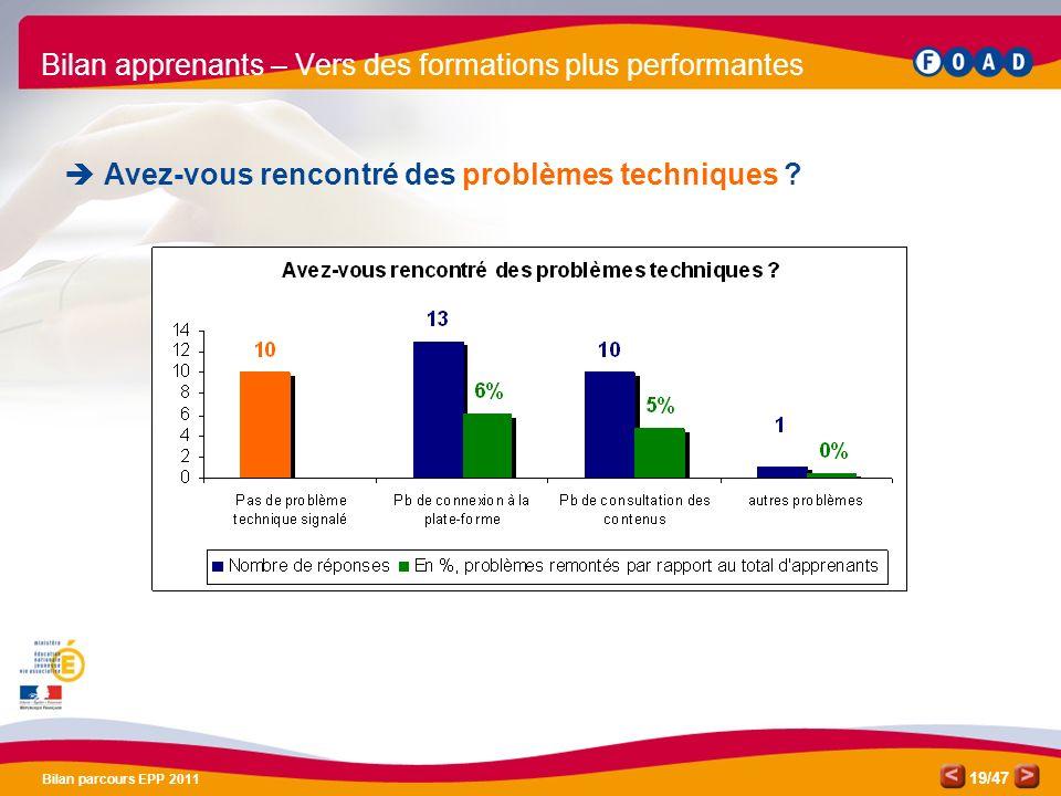 /47 Bilan parcours EPP 2011 19 Bilan apprenants – Vers des formations plus performantes Avez-vous rencontré des problèmes techniques ?