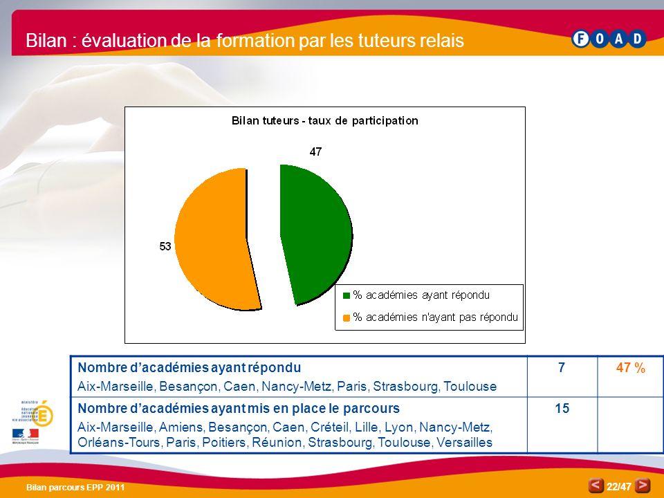 /47 Bilan parcours EPP 2011 22 Bilan : évaluation de la formation par les tuteurs relais Nombre dacadémies ayant répondu Aix-Marseille, Besançon, Caen