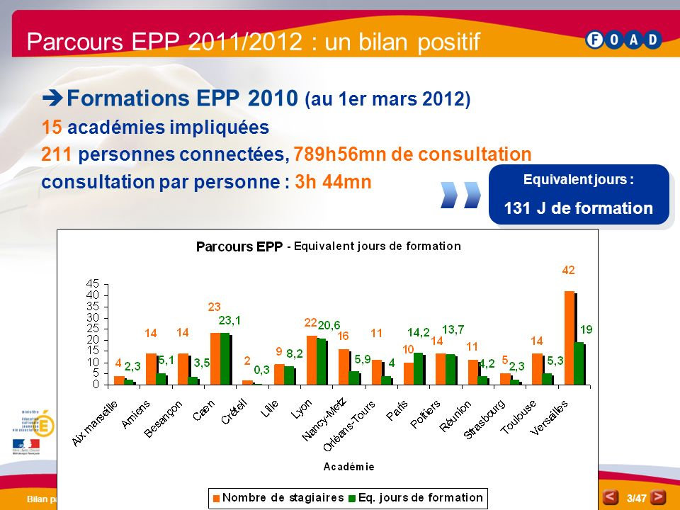 /47 Bilan parcours EPP 2011 3 Parcours EPP 2011/2012 : un bilan positif Formations EPP 2010 (au 1er mars 2012) 15 académies impliquées 211 personnes c
