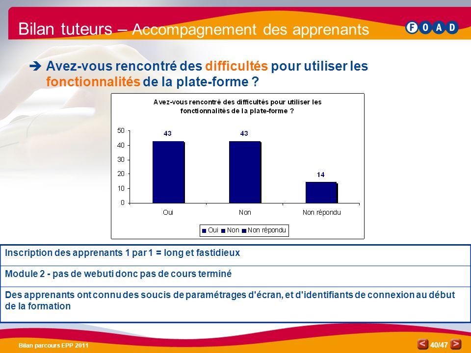 /47 Bilan parcours EPP 2011 40 Bilan tuteurs – Accompagnement des apprenants Avez-vous rencontré des difficultés pour utiliser les fonctionnalités de