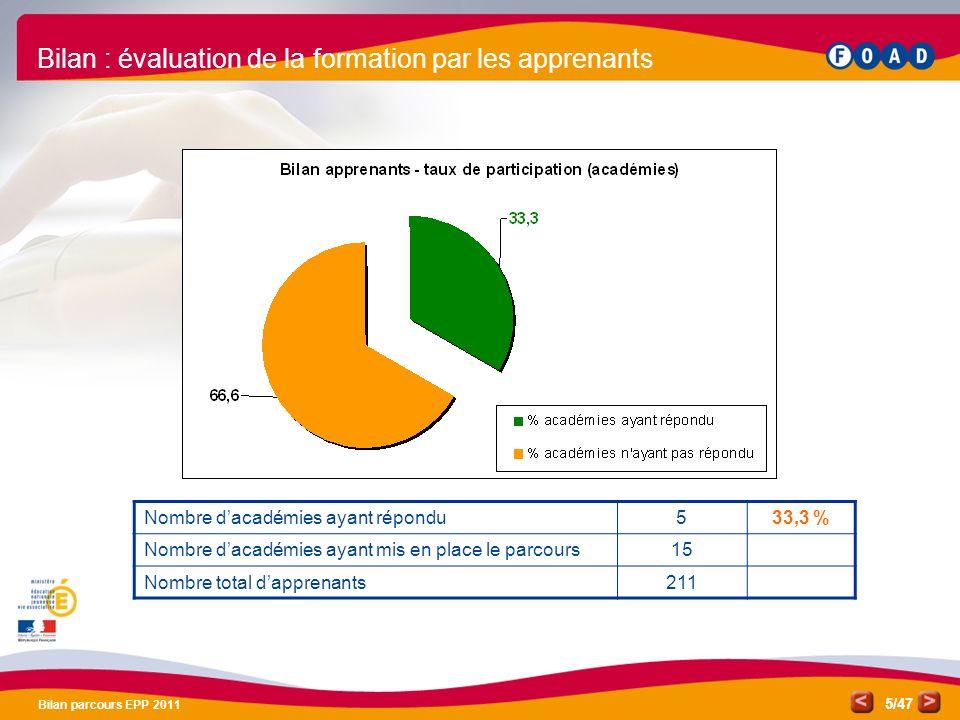 /47 Bilan parcours EPP 2011 5 Bilan : évaluation de la formation par les apprenants Nombre dacadémies ayant répondu533,3 % Nombre dacadémies ayant mis