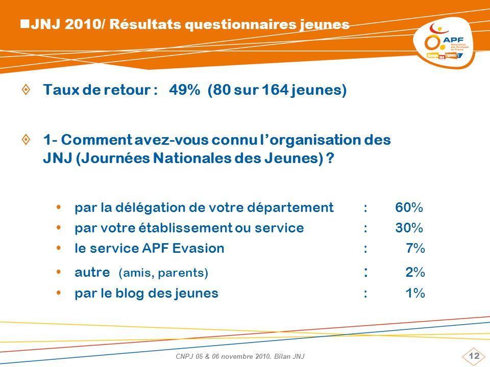 12 CNPJ 05 & 06 novembre 2010. Bilan JNJ JNJ 2010/ Résultats questionnaires jeunes Taux de retour : 49% (80 sur 164 jeunes) 1- Comment avez-vous connu