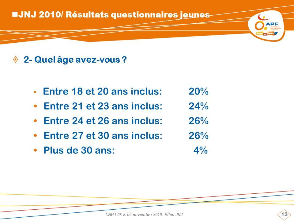 13 CNPJ 05 & 06 novembre 2010. Bilan JNJ JNJ 2010/ Résultats questionnaires jeunes 2- Quel âge avez-vous ? Entre 18 et 20 ans inclus:20% Entre 21 et 2