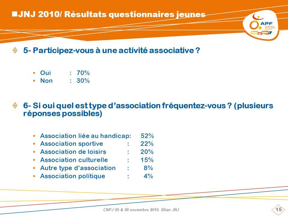 15 CNPJ 05 & 06 novembre 2010. Bilan JNJ JNJ 2010/ Résultats questionnaires jeunes 5- Participez-vous à une activité associative ? Oui: 70% Non: 30% 6