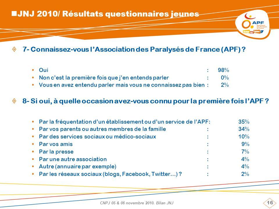16 CNPJ 05 & 06 novembre 2010. Bilan JNJ JNJ 2010/ Résultats questionnaires jeunes 7- Connaissez-vous lAssociation des Paralysés de France (APF) ? Oui