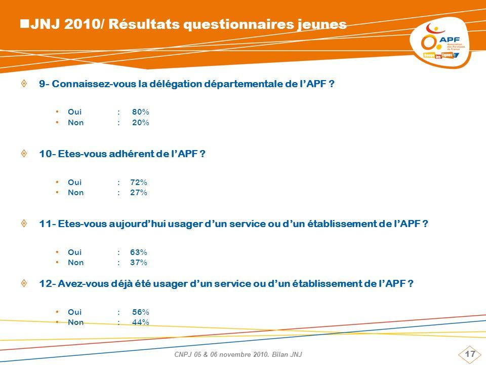 17 CNPJ 05 & 06 novembre 2010. Bilan JNJ JNJ 2010/ Résultats questionnaires jeunes 9- Connaissez-vous la délégation départementale de lAPF ? Oui: 80%