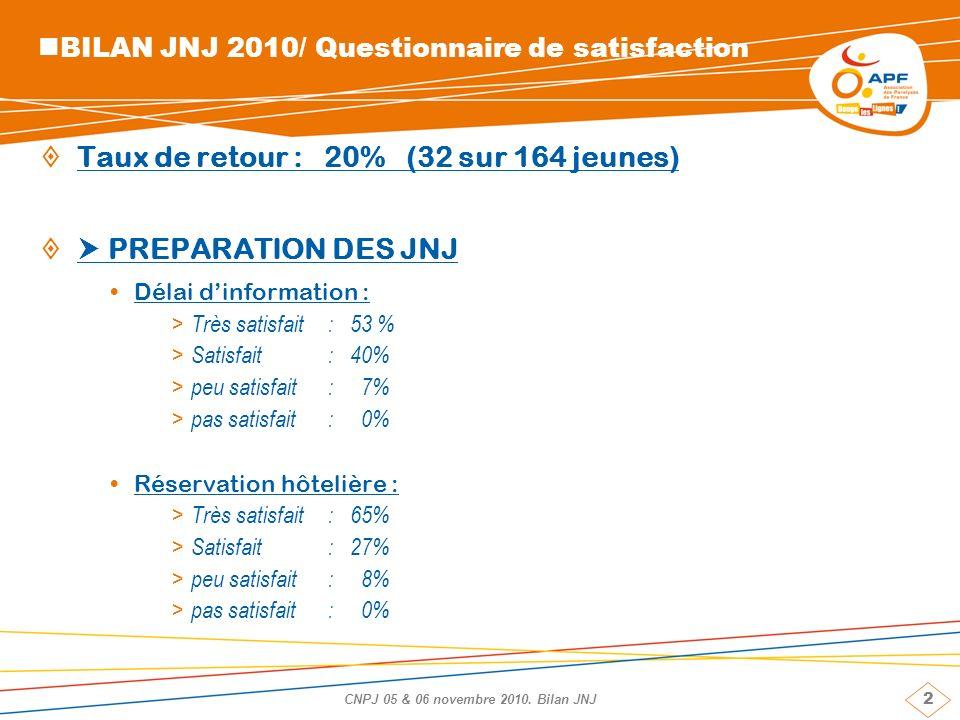 2 CNPJ 05 & 06 novembre 2010. Bilan JNJ BILAN JNJ 2010/ Questionnaire de satisfaction Taux de retour : 20% (32 sur 164 jeunes) PREPARATION DES JNJ Dél
