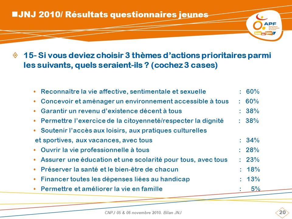 20 CNPJ 05 & 06 novembre 2010. Bilan JNJ JNJ 2010/ Résultats questionnaires jeunes 15- Si vous deviez choisir 3 thèmes dactions prioritaires parmi les