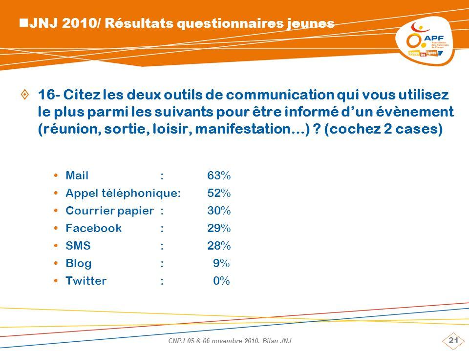 21 CNPJ 05 & 06 novembre 2010. Bilan JNJ JNJ 2010/ Résultats questionnaires jeunes 16- Citez les deux outils de communication qui vous utilisez le plu