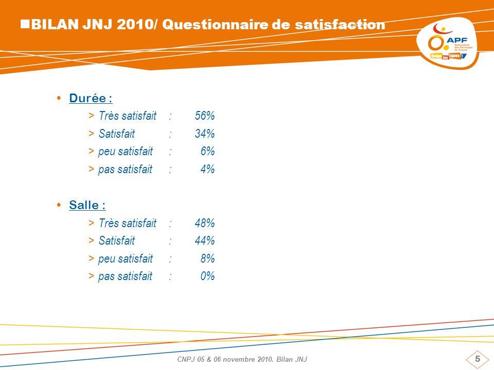 5 CNPJ 05 & 06 novembre 2010. Bilan JNJ BILAN JNJ 2010/ Questionnaire de satisfaction Durée : > Très satisfait: 56% > Satisfait: 34% > peu satisfait:
