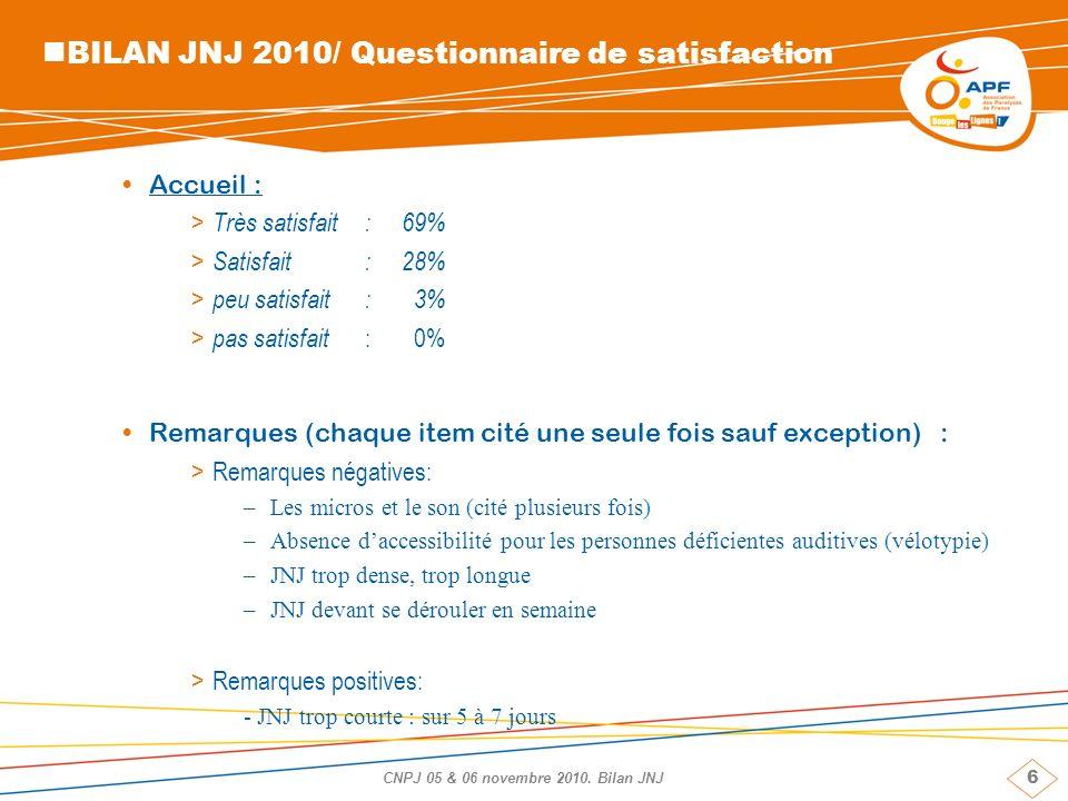 6 CNPJ 05 & 06 novembre 2010. Bilan JNJ BILAN JNJ 2010/ Questionnaire de satisfaction Accueil : > Très satisfait: 69% > Satisfait: 28% > peu satisfait