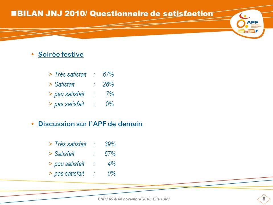 8 CNPJ 05 & 06 novembre 2010. Bilan JNJ BILAN JNJ 2010/ Questionnaire de satisfaction Soirée festive > Très satisfait: 67% > Satisfait: 26% > peu sati