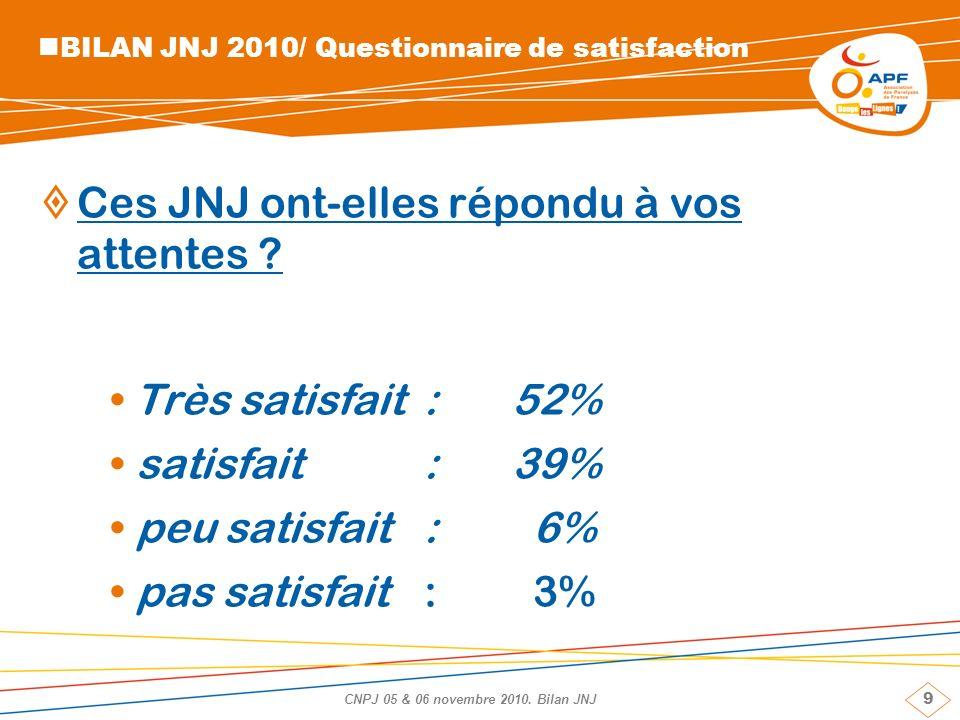 9 CNPJ 05 & 06 novembre 2010. Bilan JNJ BILAN JNJ 2010/ Questionnaire de satisfaction Ces JNJ ont-elles répondu à vos attentes ? Très satisfait: 52% s