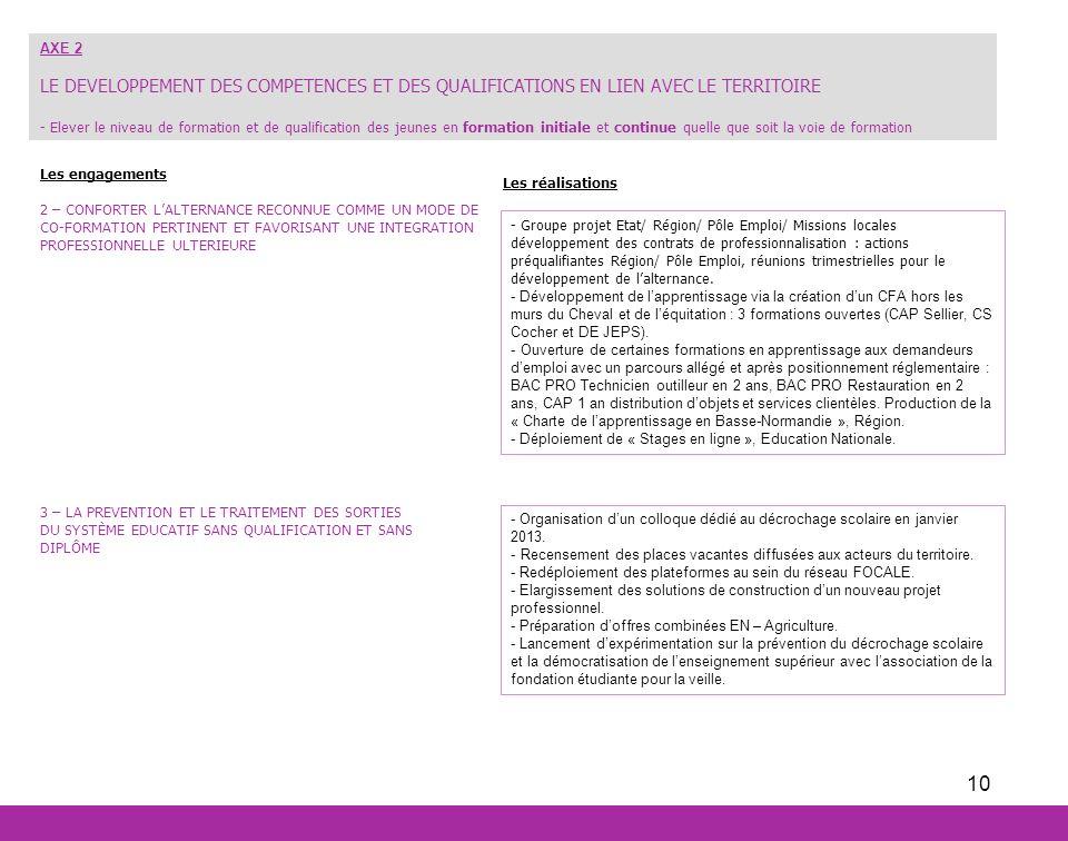 10 Les réalisations AXE 2 LE DEVELOPPEMENT DES COMPETENCES ET DES QUALIFICATIONS EN LIEN AVEC LE TERRITOIRE - Elever le niveau de formation et de qual