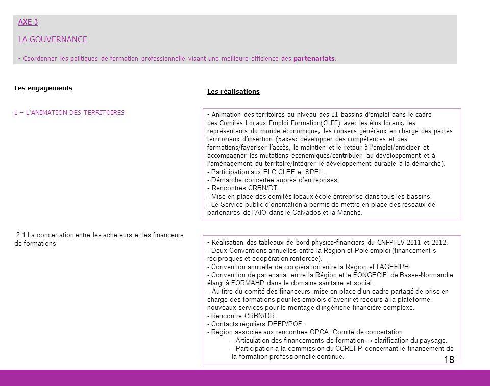 18 Les engagements 1 – LANIMATION DES TERRITOIRES 2.1 La concertation entre les acheteurs et les financeurs de formations Les réalisations AXE 3 LA GO