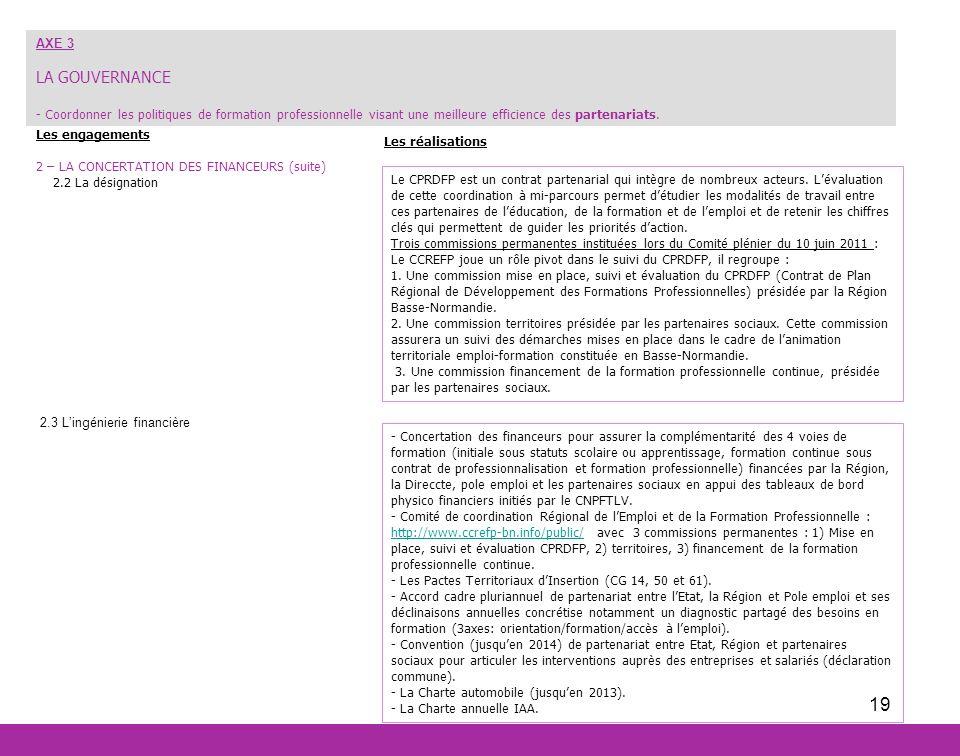 19 Les engagements 2 – LA CONCERTATION DES FINANCEURS (suite) 2.2 La désignation 2.3 Lingénierie financière AXE 3 LA GOUVERNANCE - Coordonner les poli