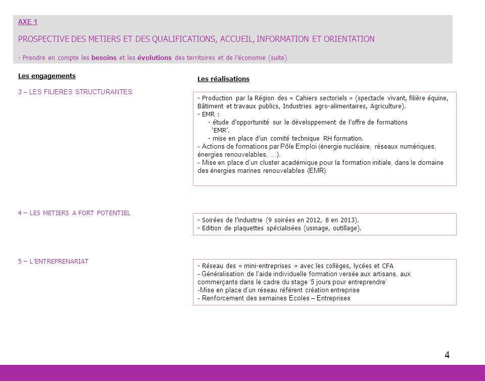 4 Les engagements 3 – LES FILIERES STRUCTURANTES 4 – LES METIERS A FORT POTENTIEL 5 – LENTREPRENARIAT Les réalisations AXE 1 PROSPECTIVE DES METIERS E