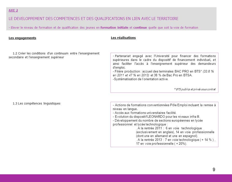 9 Les réalisations AXE 2 LE DEVELOPPEMENT DES COMPETENCES ET DES QUALIFICATIONS EN LIEN AVEC LE TERRITOIRE - Elever le niveau de formation et de quali