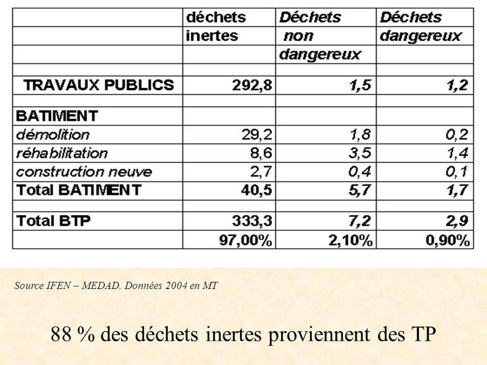 88 % des déchets inertes proviennent des TP Source IFEN – MEDAD. Données 2004 en MT