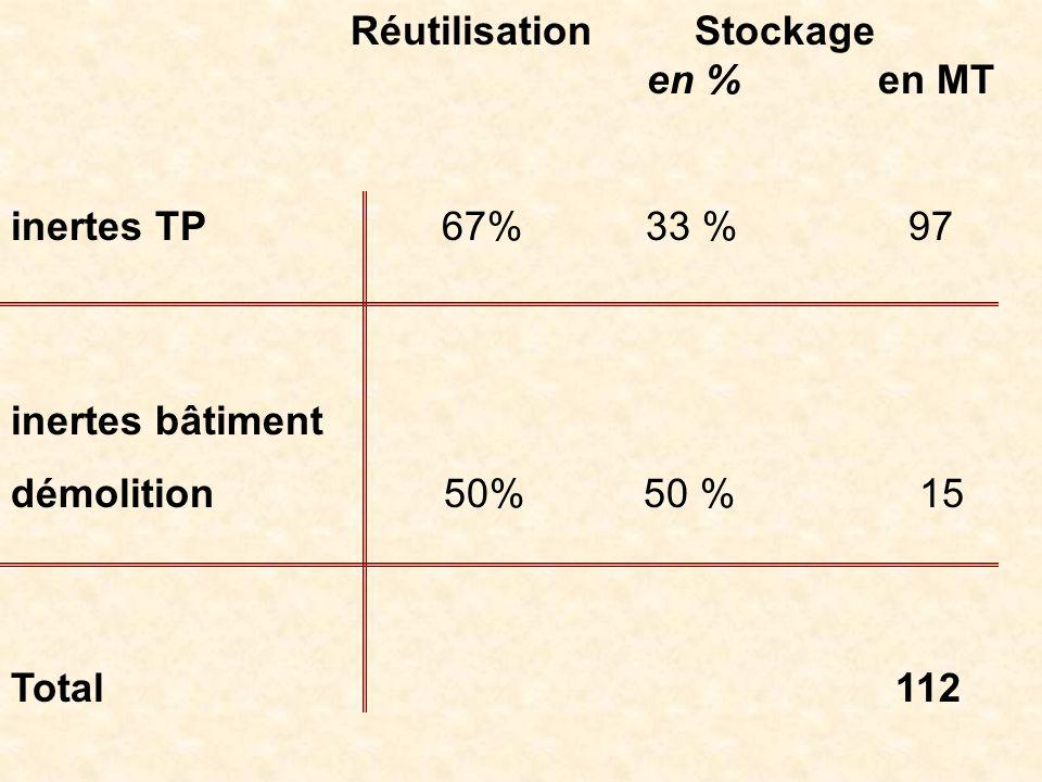 Réutilisation Stockage en % en MT inertes TP 67% 33 % 97 inertes bâtiment démolition 50% 50 % 15 Total 112