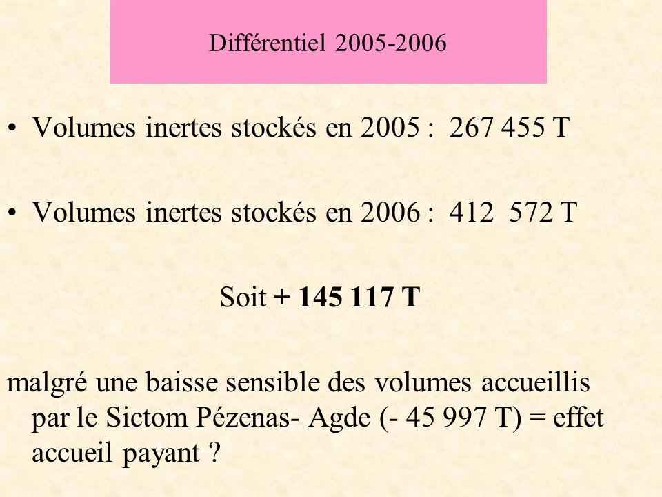 Différentiel 2005-2006 Volumes inertes stockés en 2005 : 267 455 T Volumes inertes stockés en 2006 : 412 572 T Soit + 145 117 T malgré une baisse sensible des volumes accueillis par le Sictom Pézenas- Agde (- 45 997 T) = effet accueil payant ?