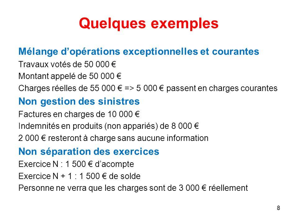 Quelques exemples Mélange dopérations exceptionnelles et courantes Travaux votés de 50 000 Montant appelé de 50 000 Charges réelles de 55 000 => 5 000