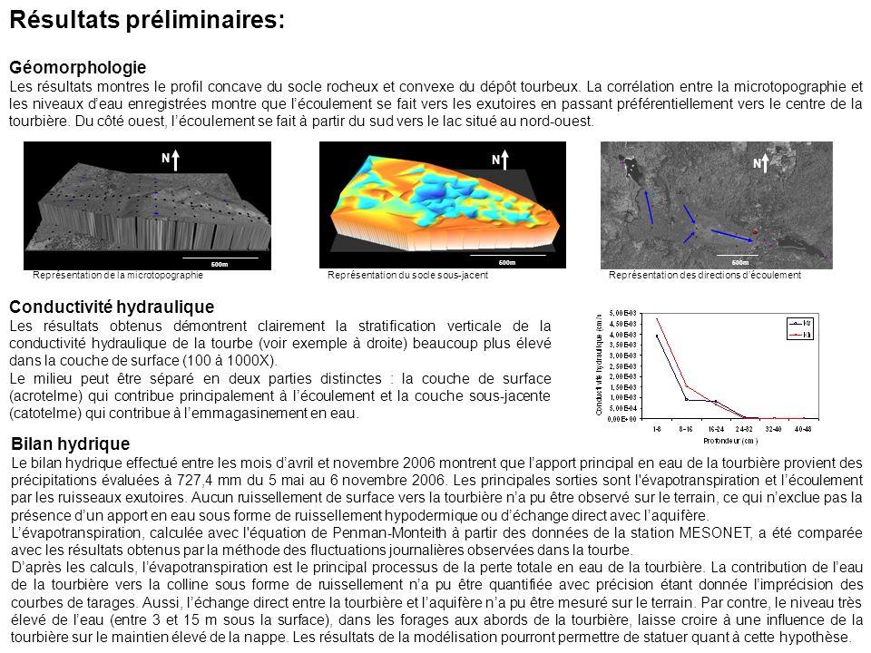 Résultats préliminaires: Géomorphologie Les résultats montres le profil concave du socle rocheux et convexe du dépôt tourbeux.