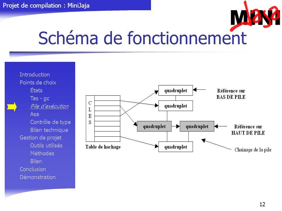 Projet de compilation : MiniJaja 12 Schéma de fonctionnement Introduction Points de choix États Tas - gc Pile dexécution Asa Contrôle de type Bilan te
