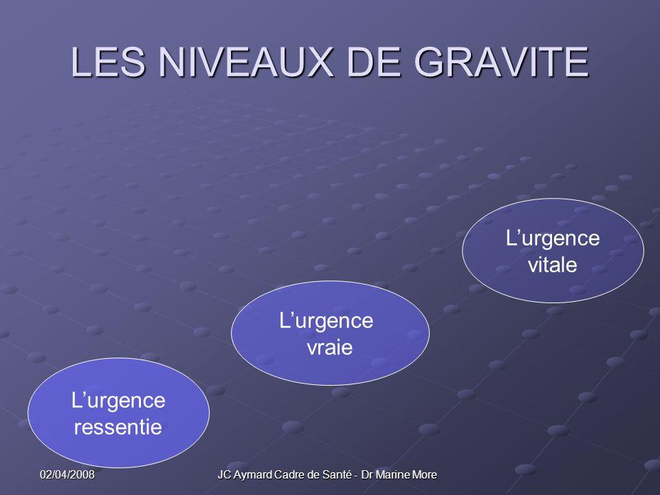 02/04/2008 JC Aymard Cadre de Santé - Dr Marine More LES NIVEAUX DE GRAVITE Lurgence ressentie Lurgence vraie Lurgence vitale