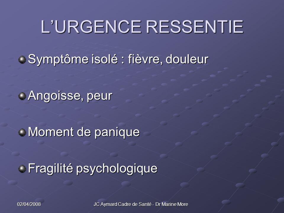 02/04/2008 JC Aymard Cadre de Santé - Dr Marine More LURGENCE RESSENTIE Symptôme isolé : fièvre, douleur Angoisse, peur Moment de panique Fragilité psychologique