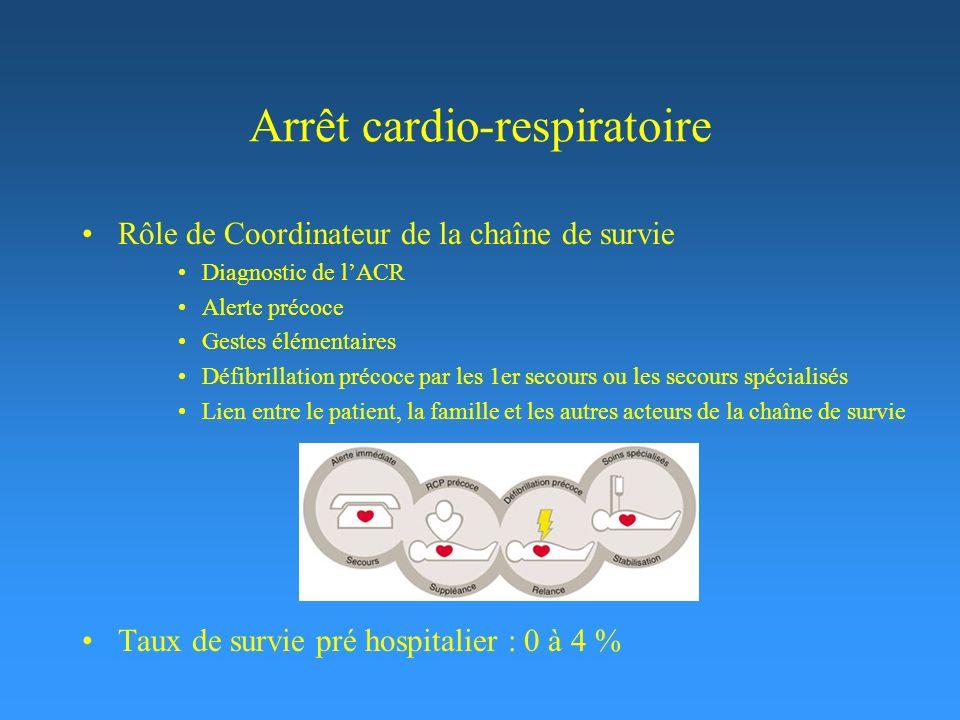 Arrêt cardio-respiratoire Rôle de Coordinateur de la chaîne de survie Diagnostic de lACR Alerte précoce Gestes élémentaires Défibrillation précoce par