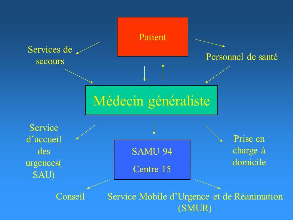 Personnel de santé Services de secours Service daccueil des urgences( SAU) Conseil Prise en charge à domicile Service Mobile dUrgence et de Réanimatio