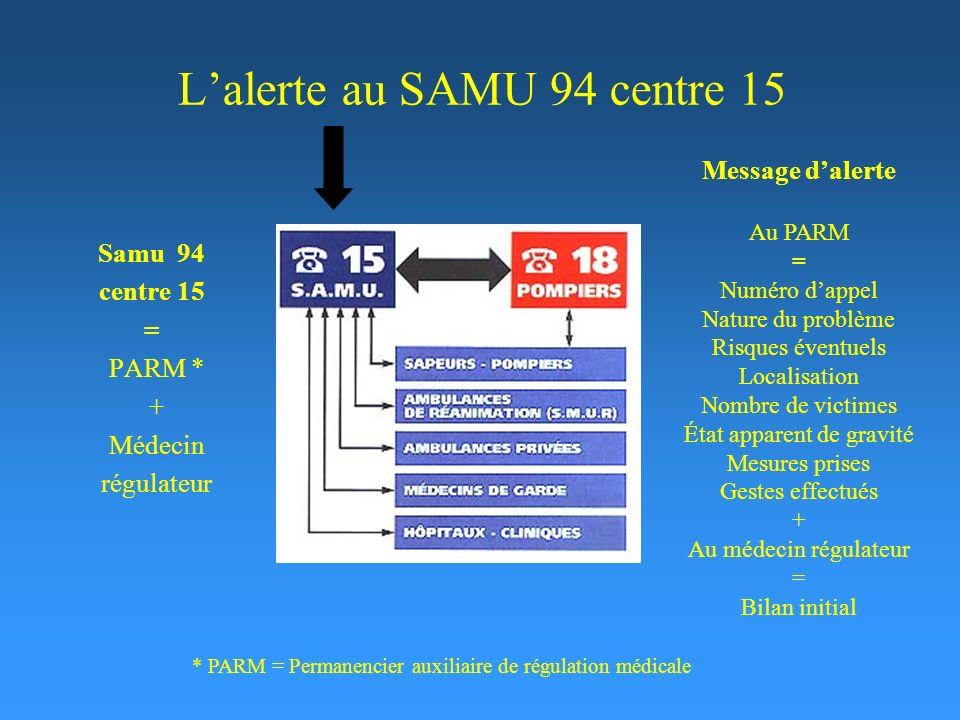 Lalerte au SAMU 94 centre 15 Samu 94 centre 15 = PARM * + Médecin régulateur Message dalerte Au PARM = Numéro dappel Nature du problème Risques éventu