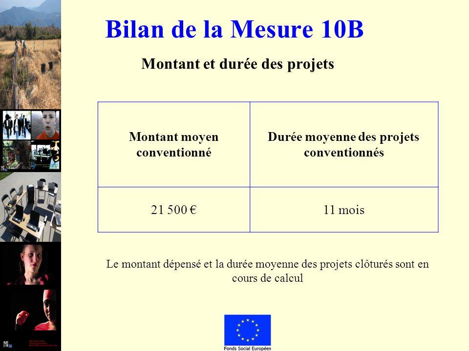 Bilan de la Mesure 10B Montant et durée des projets Montant moyen conventionné Durée moyenne des projets conventionnés 21 500 11 mois Le montant dépensé et la durée moyenne des projets clôturés sont en cours de calcul