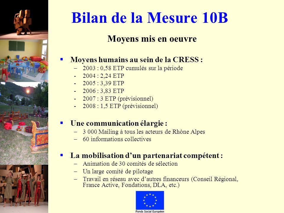 Bilan de la Mesure 10B Moyens mis en oeuvre Moyens humains au sein de la CRESS : –2003 : 0,58 ETP cumulés sur la période -2004 : 2,24 ETP -2005 : 3,39 ETP -2006 : 3,83 ETP -2007 : 3 ETP (prévisionnel) -2008 : 1,5 ETP (prévisionnel) Une communication élargie : –3 000 Mailing à tous les acteurs de Rhône Alpes –60 informations collectives La mobilisation dun partenariat compétent : –Animation de 30 comités de sélection –Un large comité de pilotage –Travail en réseau avec dautres financeurs (Conseil Régional, France Active, Fondations, DLA, etc.)