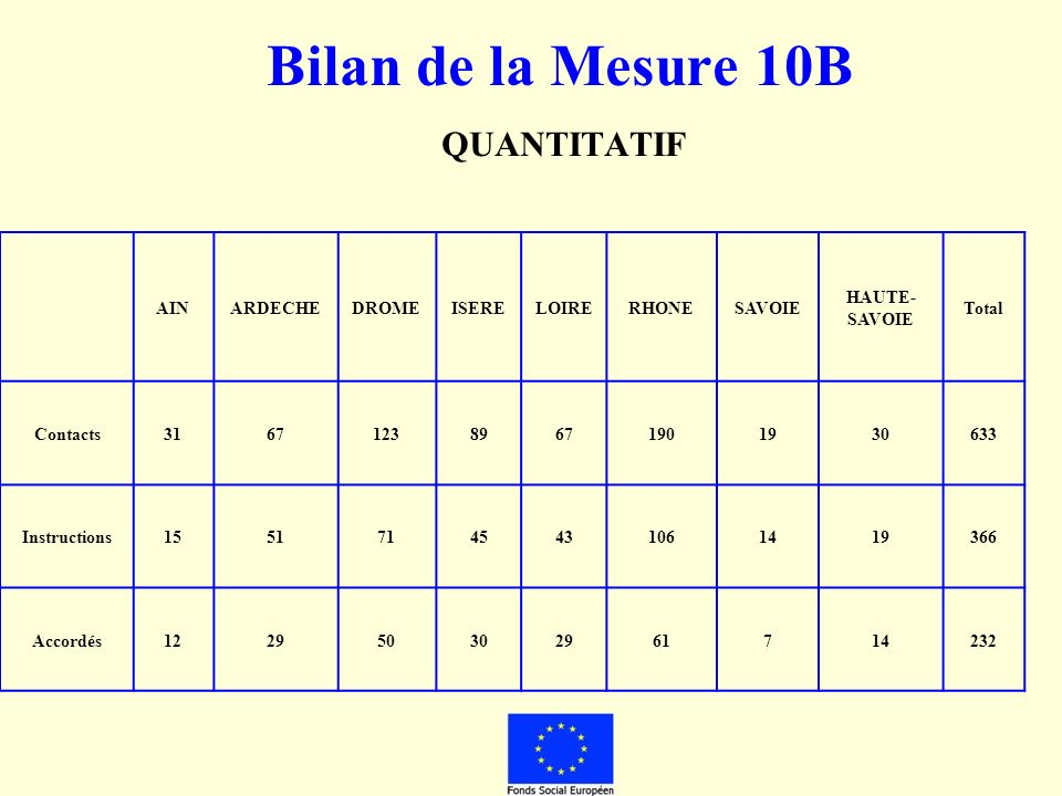 Bilan de la Mesure 10B QUANTITATIF AINARDECHEDROMEISERELOIRERHONESAVOIE HAUTE- SAVOIE Total Contacts316712389671901930633 Instructions15517145431061419366 Accordés122950302961714232