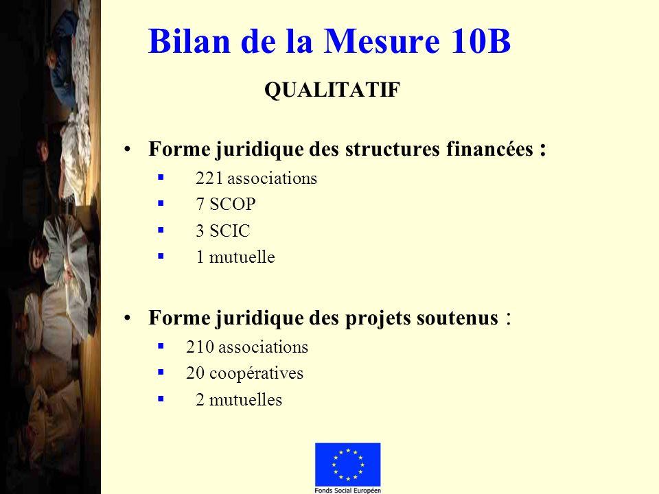 Bilan de la Mesure 10B QUALITATIF Forme juridique des structures financées : 221 associations 7 SCOP 3 SCIC 1 mutuelle Forme juridique des projets soutenus : 210 associations 20 coopératives 2 mutuelles