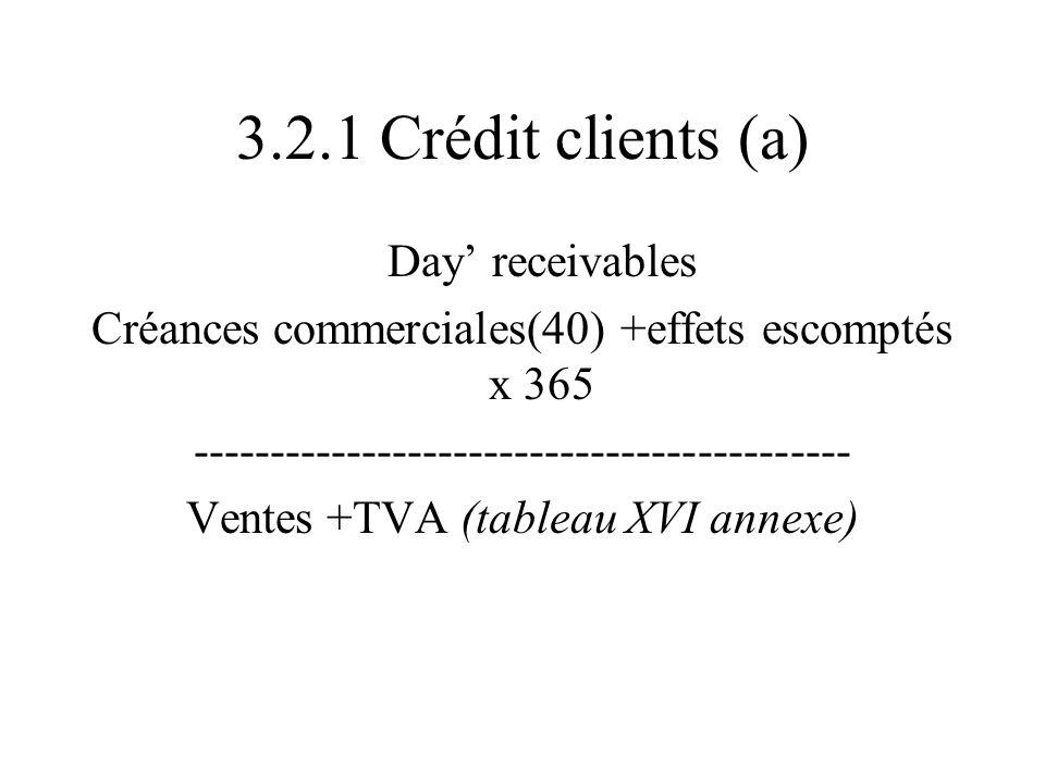 3.2.1 Crédit clients (a) Day receivables Créances commerciales(40) +effets escomptés x 365 ------------------------------------------- Ventes +TVA (tableau XVI annexe)